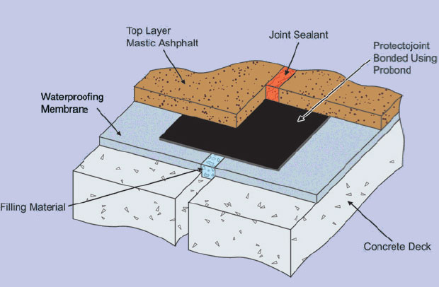 Waterproofing Membrane For Protection : Membrane protection